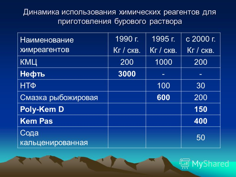 Динамика использования химических реагентов для приготовления бурового раствора Наименование химреагентов 1990 г. Кг / скв. 1995 г. Кг / скв. с 2000 г. Кг / скв. КМЦ2001000200 Нефть3000-- НТФ10030 Смазка рыбожировая600200 Poly-Kem D150 Kem Pas400 Сод