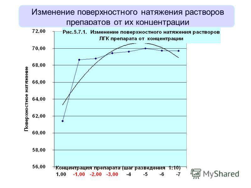 Изменение поверхностного натяжения растворов препаратов от их концентрации