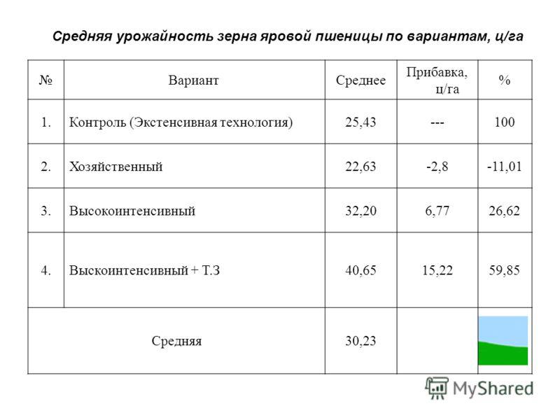 ВариантСреднее Прибавка, ц/га % 1.Контроль (Экстенсивная технология)25,43---100 2.Хозяйственный22,63-2,8-11,01 3.Высокоинтенсивный32,206,7726,62 4.Выскоинтенсивный + Т.З40,6515,2259,85 Средняя30,23 Средняя урожайность зерна яровой пшеницы по варианта