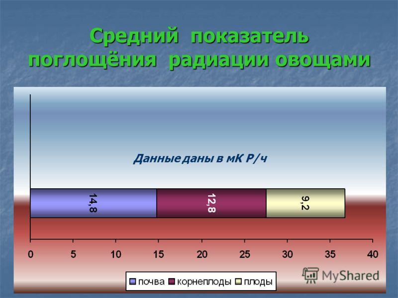 Средний показатель поглощёния радиации овощами Данные даны в мК Р/ч