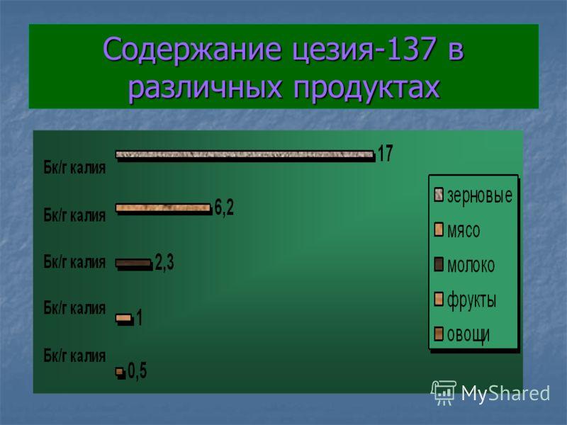 Содержание цезия-137 в различных продуктах