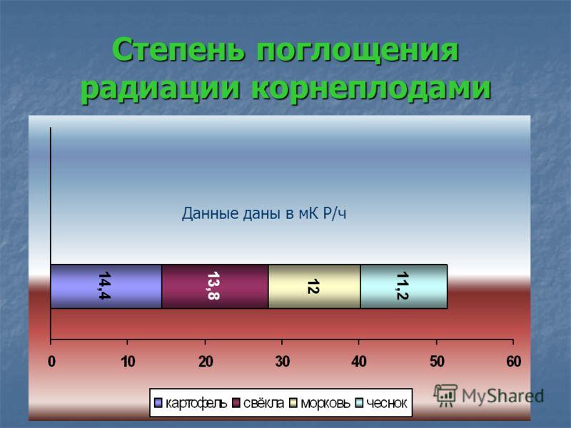 Степень поглощения радиации корнеплодами Данные даны в мК Р/ч