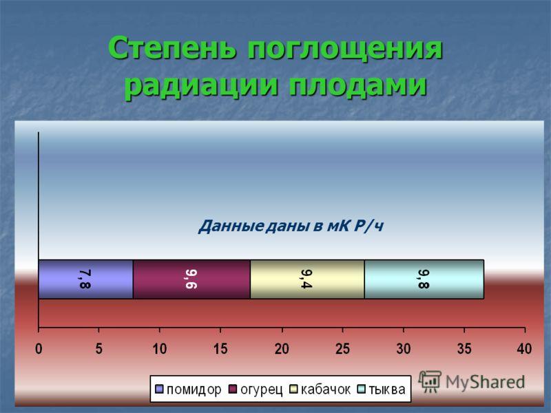Степень поглощения радиации плодами Данные даны в мК Р/ч