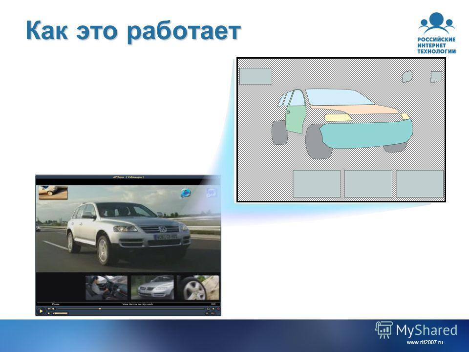 www.rit2007. ru Как это работает