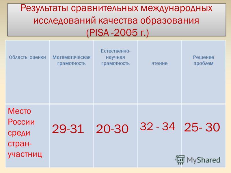 Результаты сравнительных международных исследований качества образования (PISA -2005 г.) Область оценкиМатематическая грамотность Естественно- научная грамотностьчтение Решение проблем Место России среди стран- участниц 29-3120-30 32 - 34 25- 30