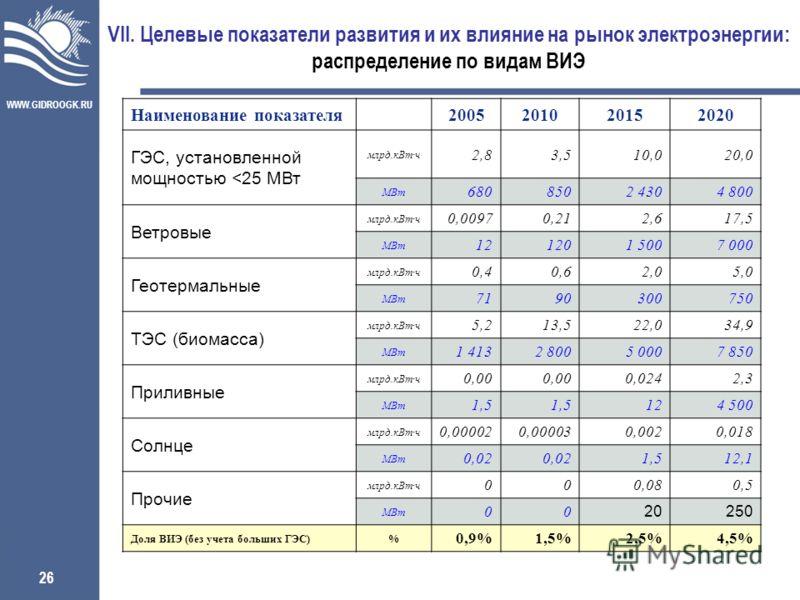 WWW.GIDROOGK.RU 26 VII. Целевые показатели развития и их влияние на рынок электроэнергии: распределение по видам ВИЭ Наименование показателя2005201020152020 ГЭС, установленной мощностью