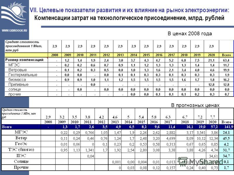 WWW.GIDROOGK.RU 29 VII. Целевые показатели развития и их влияние на рынок электроэнергии: Компенсации затрат на технологическое присоединение, млрд. рублей В ценах 2008 года В прогнозных ценах