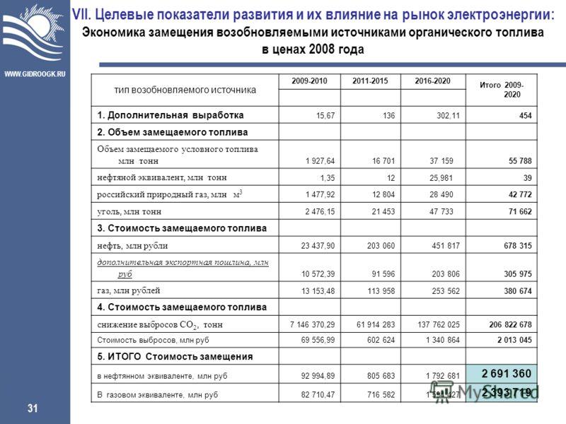 WWW.GIDROOGK.RU 31 VII. Целевые показатели развития и их влияние на рынок электроэнергии: Экономика замещения возобновляемыми источниками органического топлива в ценах 2008 года тип возобновляемого источника 2009-20102011-20152016-2020 Итого 2009- 20