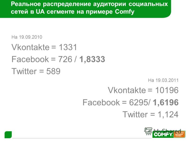 Реальное распределение аудитории социальных сетей в UA сегменте на примере Comfy На 19.09.2010 Vkontakte = 1331 Facebook = 726 / 1,8333 Twitter = 589 На 19.03.2011 Vkontakte = 10196 Facebook = 6295/ 1,6196 Twitter = 1,124