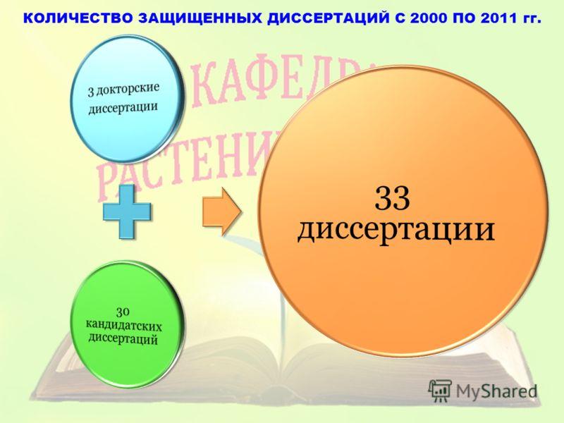 КОЛИЧЕСТВО ЗАЩИЩЕННЫХ ДИССЕРТАЦИЙ С 2000 ПО 2011 гг.