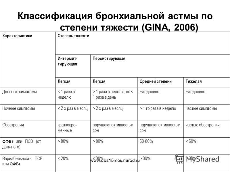 www.dbs15mos.narod.ru Классификация бронхиальной астмы по степени тяжести (GINA, 2006) ХарактеристикиСтепень тяжести Интермит- тирующая Персистирующая Лёгкая Средней степениТяжёлая Дневные симптомы< 1 раза в неделю > 1 раза в неделю, но < 1 раза в де