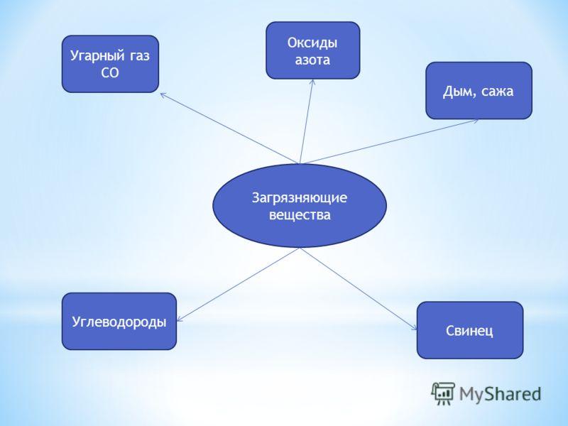 Загрязняющие вещества Дым, сажа Угарный газ СО Оксиды азота Свинец Углеводороды
