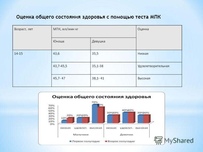 Оценка общего состояния здоровья с помощью теста МПК Возраст, летМПК, мл/мин кгОценка ЮношаДевушка 14-1543,635,5Низкая 43,7-45,535,1-38Удовлетворительная 45,7- 4738,1- 41Высокая