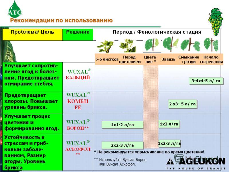 Рекомендации по использованию 2 x3- 5 л/ га 1x2 л/га 3-4x4-5 л/ га 1x1-2 л/га 1x2-3 л/га * Не рекомендуется опрыскивание во время цветения! 2x2-3 л/га ** Используйте Вуксал Борон или Вуксал Аскофол. 5-6 листков Перед цветением Смыкание грозди Цвете-