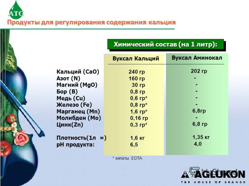 Продукты для регулирования содержания кальция * хелаты EDTA Вуксал Кальций 240 гр 160 гр 30 гр 0,8 гр 0,6 гр* 0,8 гр* 1,6 гр* 0,16 гр 0,3 гр* 1,6 кг 6,5 Вуксал Аминокал 202 гр - 6,8гр - 6,8 гр 1,35 кг 4,0 Химический состав (на 1 литр): Кальций (CaO)