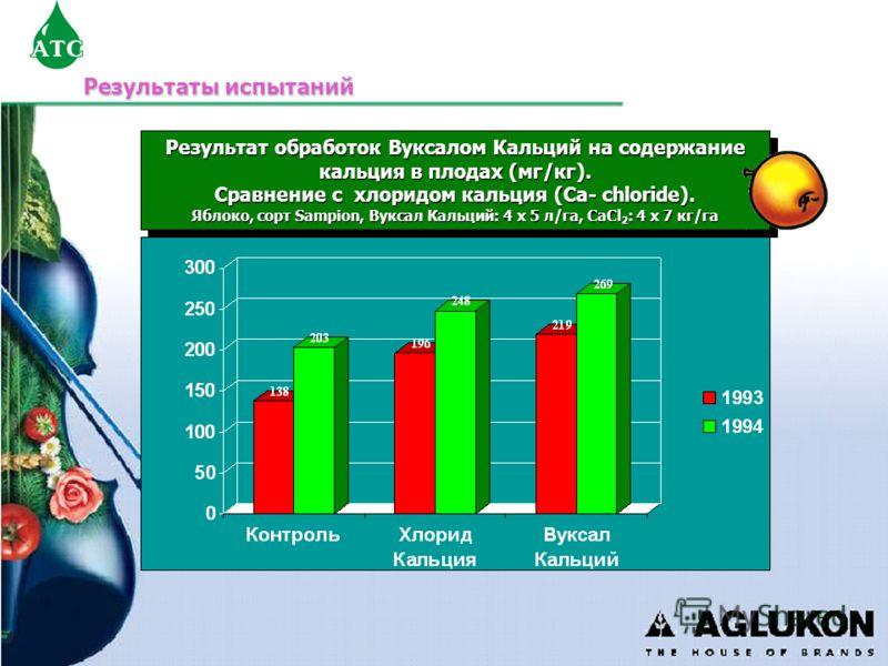 Результаты испытаний Результат обработок Вуксалом Кальций на содержание кальция в плодах (мг/кг). Сравнение с хлоридом кальция (Ca- chloride). Яблоко, сорт Sampion, Вуксал Кальций: 4 x 5 л/га, CaCl 2 : 4 x 7 кг/га Результат обработок Вуксалом Кальций