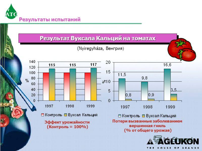 Результаты испытаний Результат Вуксала Кальций на томатах (Nyiregyháza, Венгрия ) Эффект урожайности (Контроль = 100%) Потери вызванные заболеванием вершинная гниль (% от общего урожая)