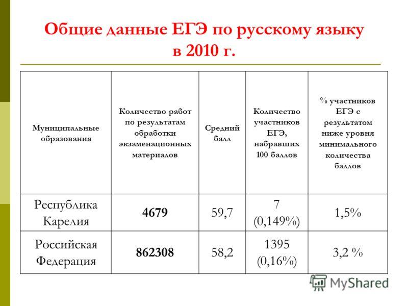 Общие данные ЕГЭ по русскому языку в 2010 г. Муниципальные образования Количество работ по результатам обработки экзаменационных материалов Средний балл Количество участников ЕГЭ, набравших 100 баллов % участников ЕГЭ с результатом ниже уровня минима