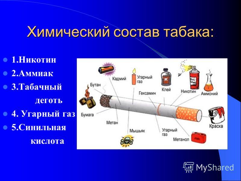 Химический состав табака: 1.Никотин 2.Аммиак 3.Табачный деготь 4. Угарный газ 5.Синильная кислота