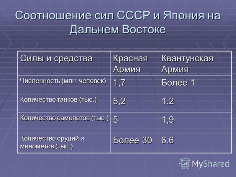 Соотношение сил СССР и Япония на Дальнем Востоке Силы и средства Красная Армия Квантунская Армия Численность (млн. человек) 1,7 Более 1 Количество танков (тыс.) 5,21.2 Количество самолетов (тыс.) 51,9 Количество орудий и минометов (тыс.) Более 30 6.6