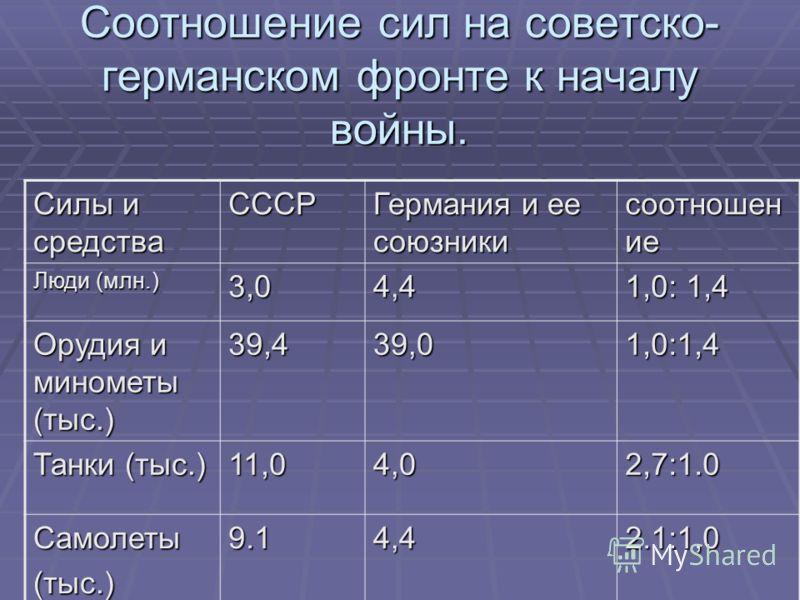 Соотношение сил на советско- германском фронте к началу войны. Силы и средства СССР Германия и ее союзники соотношен ие Люди (млн.) 3,04,4 1,0: 1,4 Орудия и минометы (тыс.) 39,439,01,0:1,4 Танки (тыс.) 11,04,02,7:1.0 Самолеты(тыс.)9.14,42.1:1,0