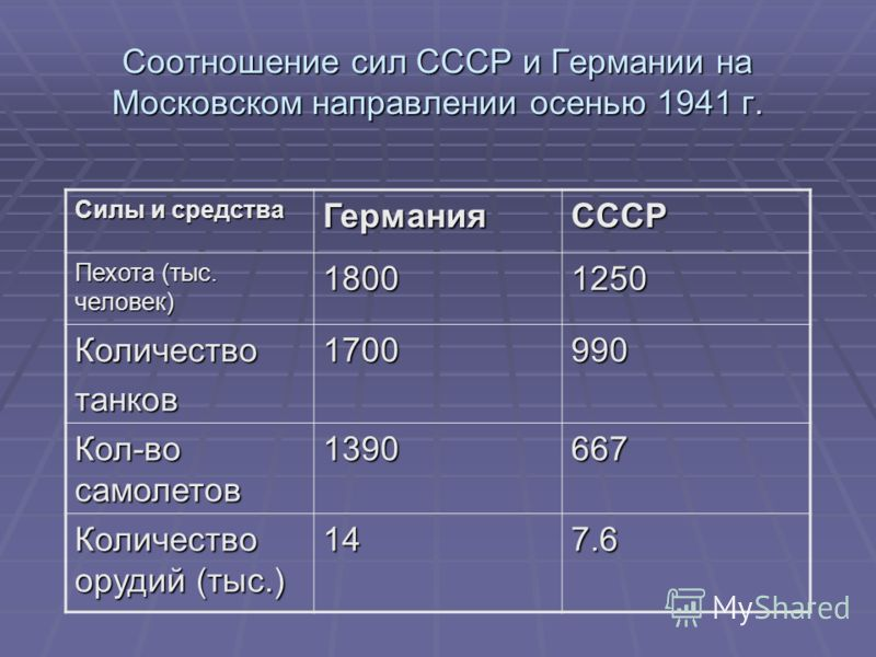 Соотношение сил СССР и Германии на Московском направлении осенью 1941 г. Силы и средства ГерманияСССР Пехота (тыс. человек) 18001250 Количествотанков1700990 Кол-во самолетов 1390667 Количество орудий (тыс.) 147.6