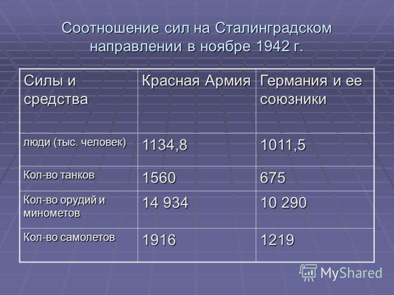 Соотношение сил на Сталинградском направлении в ноябре 1942 г. Силы и средства Красная Армия Германия и ее союзники люди (тыс. человек) 1134,81011,5 Кол-во танков 1560675 Кол-во орудий и минометов 14 934 10 290 Кол-во самолетов 19161219