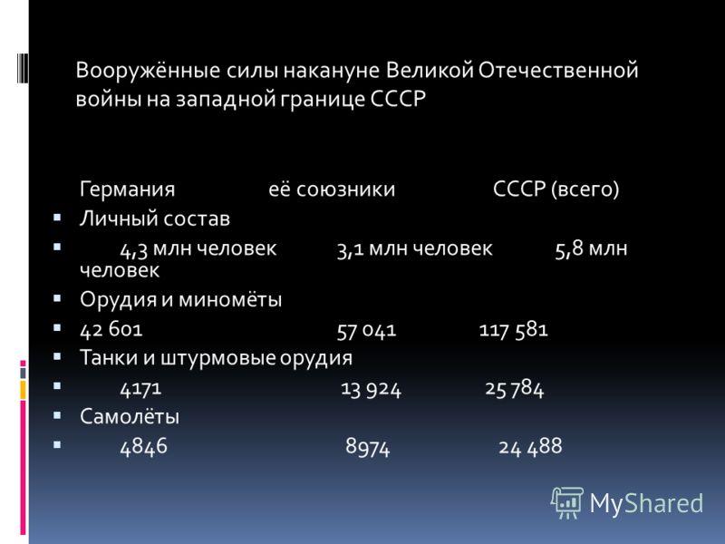 Германия её союзники СССР (всего) Личный состав 4,3 млн человек3,1 млн человек5,8 млн человек Орудия и миномёты 42 601 57 041 117 581 Танки и штурмовые орудия 4171 13 924 25 784 Самолёты 4846 8974 24 488 Вооружённые силы накануне Великой Отечественно