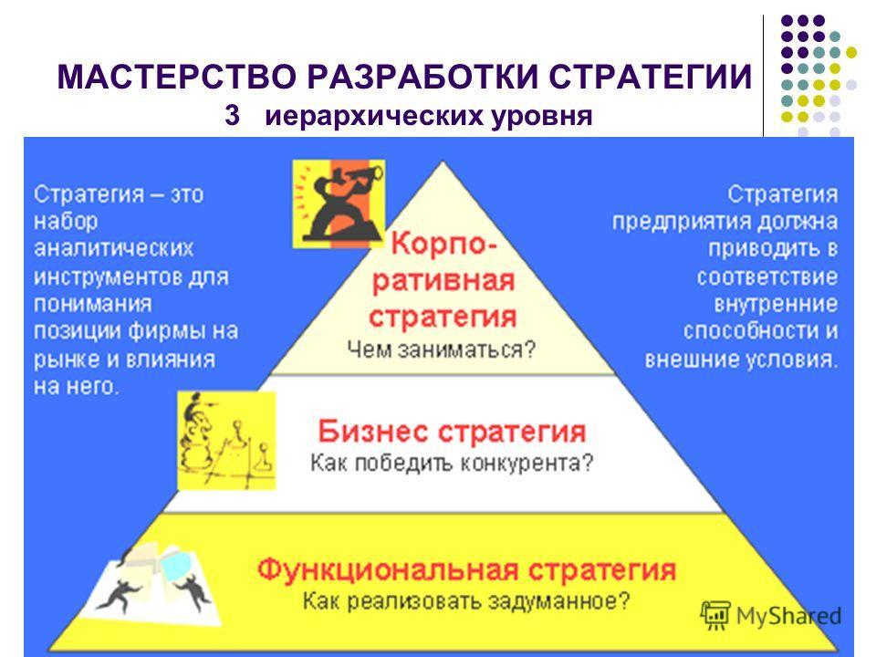 МАСТЕРСТВО РАЗРАБОТКИ СТРАТЕГИИ 3 иерархических уровня