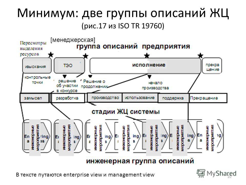 Минимум: две группы описаний ЖЦ (рис.17 из ISO TR 19760) В тексте путаются enterprise view и management view 10 [менеджерская]