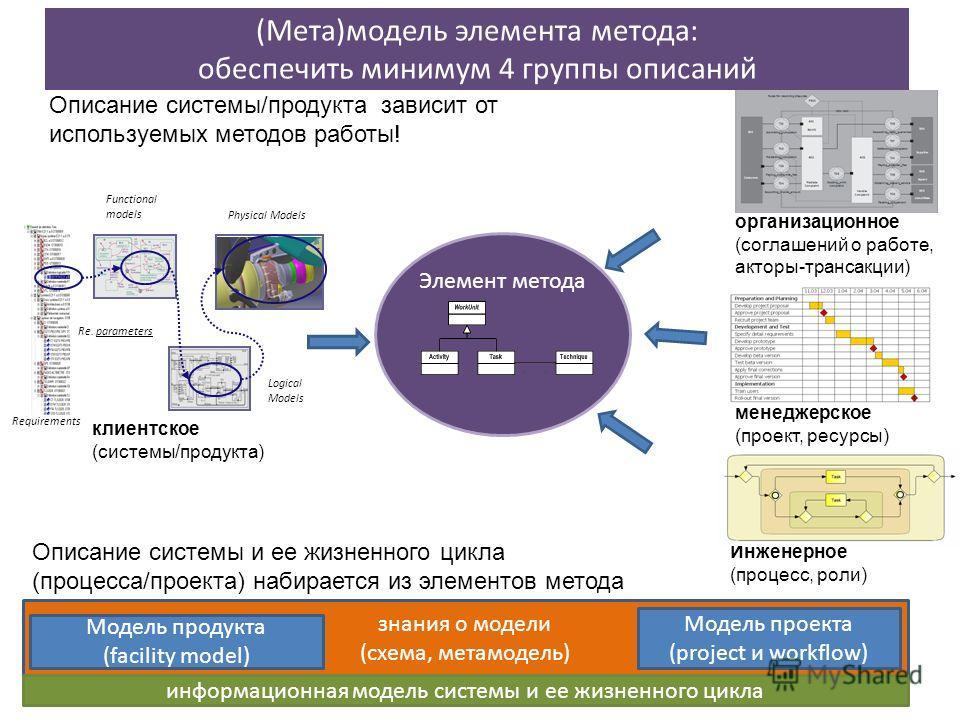 знания о модели (схема, метамодель) (Мета)модель элемента метода: обеспечить минимум 4 группы описаний 11 Элемент метода менеджерское (проект, ресурсы) Инженерное (процесс, роли) организационное (соглашений о работе, акторы-трансакции) клиентское (си
