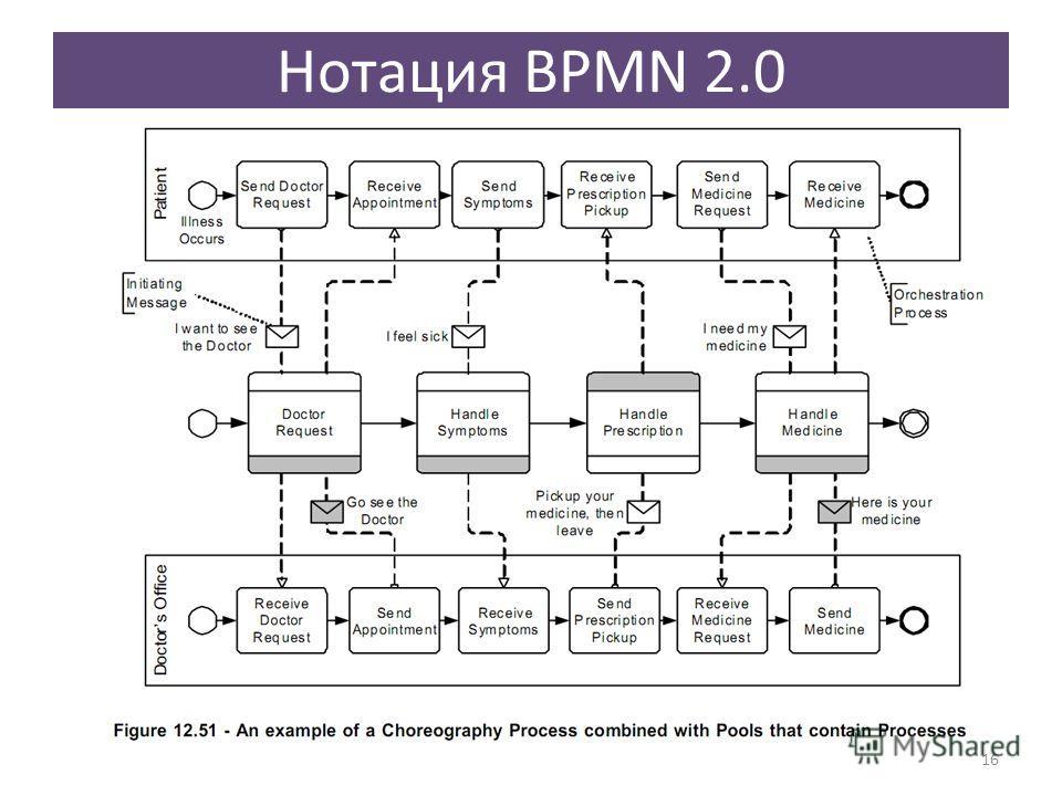 Нотация BPMN 2.0 16