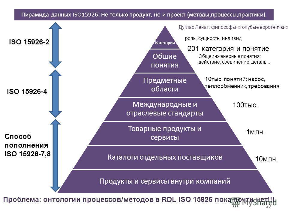 Пирамида данных ISO15926: Не только продукт, но и проект (методы,процессы,практики). Категории Общие понятия Предметные области Международные и отраслевые стандарты Товарные продукты и сервисы Каталоги отдельных поставщиков Продукты и сервисы внутри