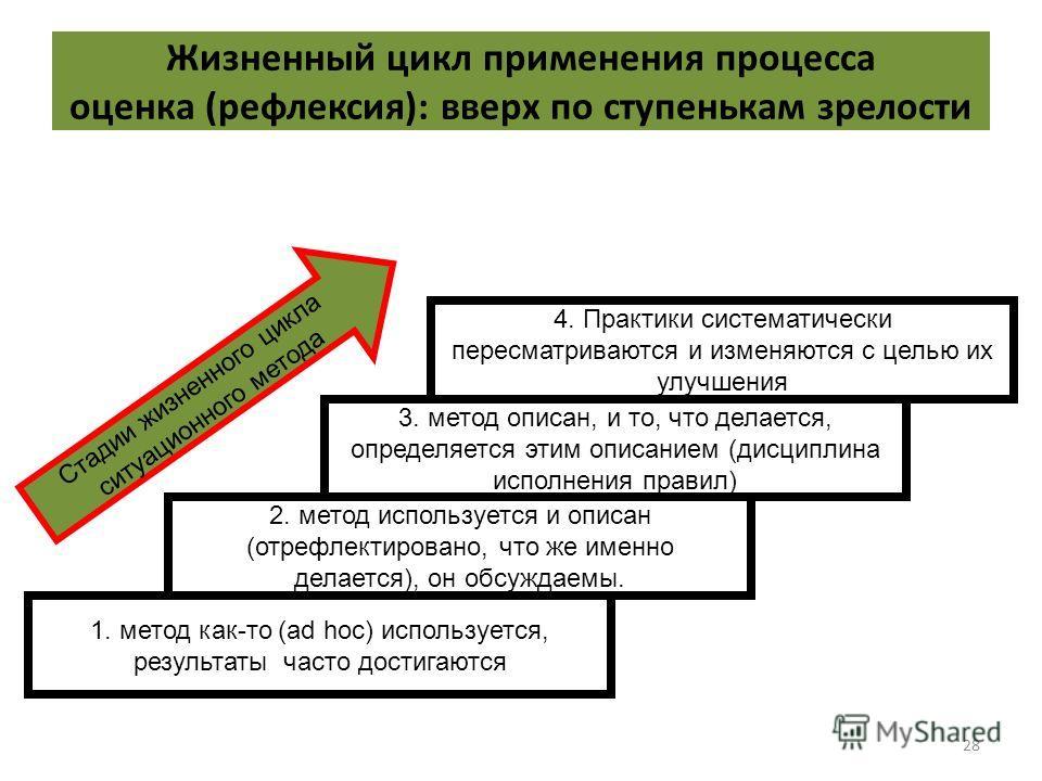 28 Жизненный цикл применения процесса оценка (рефлексия): вверх по ступенькам зрелости 1. метод как-то (ad hoc) используется, результаты часто достигаются 2. метод используется и описан (отрефлектировано, что же именно делается), он обсуждаемы. 3. ме