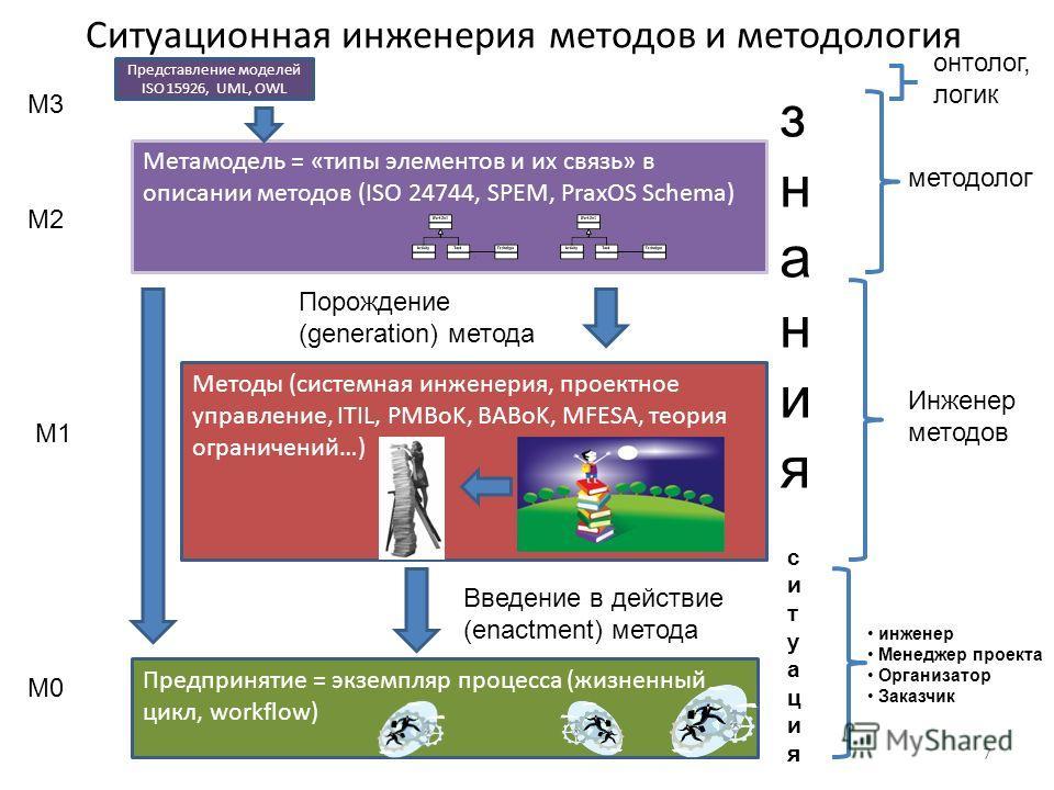 Ситуационная инженерия методов и методология Представление моделей ISO 15926, UML, OWL Методы (системная инженерия, проектное управление, ITIL, PMBoK, BABoK, MFESA, теория ограничений…) Предпринятие = экземпляр процесса (жизненный цикл, workflow) Мет