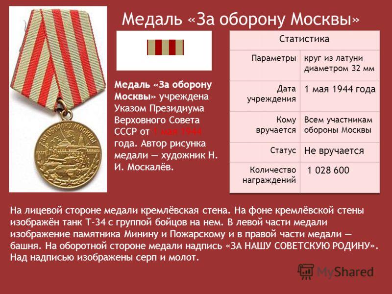 Медаль «За оборону Москвы» Медаль «За оборону Москвы» учреждена Указом Президиума Верховного Совета СССР от 1 мая 1944 года. Автор рисунка медали художник Н. И. Москалёв. На лицевой стороне медали кремлёвская стена. На фоне кремлёвской стены изображё