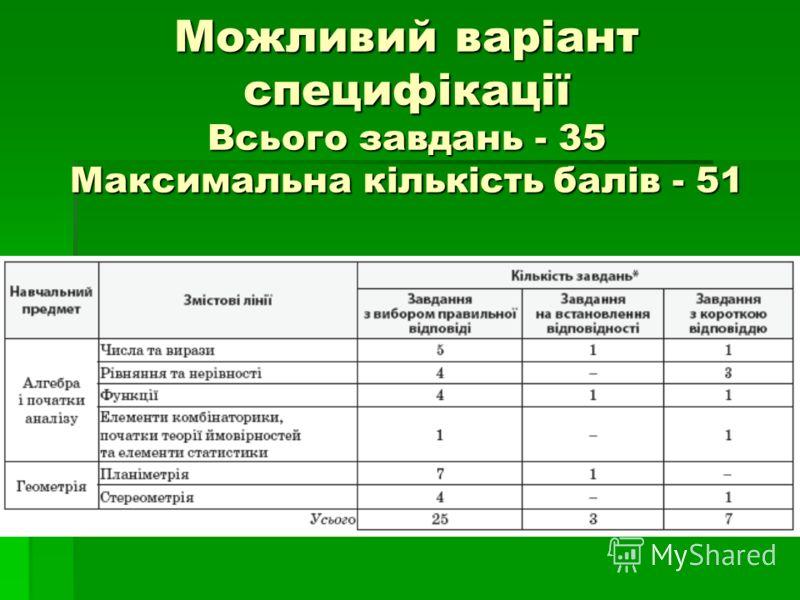 Можливий варіант специфікації Всього завдань - 35 Максимальна кількість балів - 51