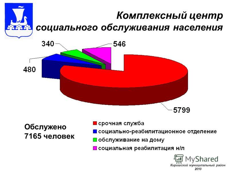 Комплексный центр социального обслуживания населения Обслужено 7165 человек Киришский муниципальный район 2010