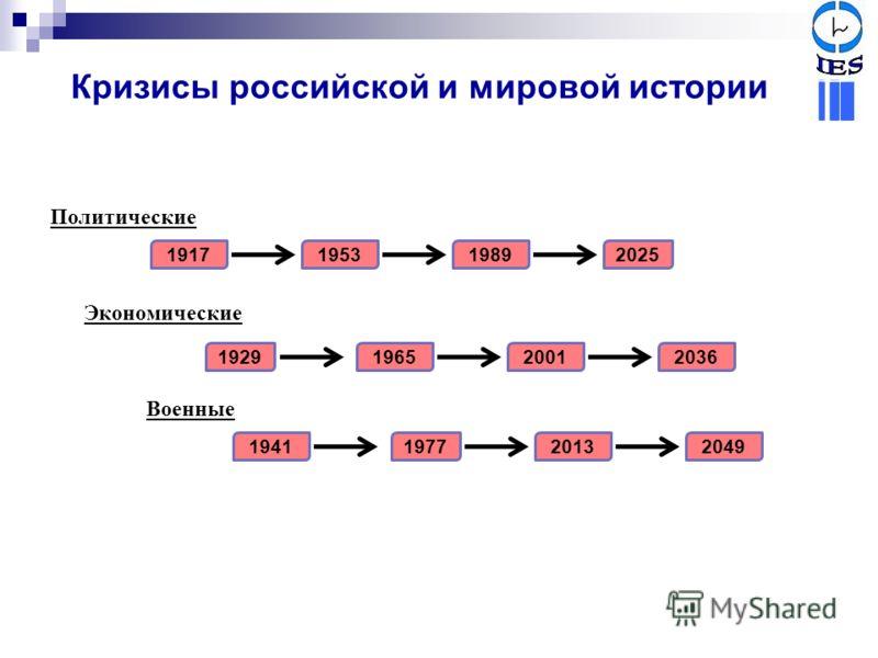 Кризисы российской и мировой истории 1965 1977 1989 2001 2013 2025 2036 2049 1917 1929 1941 1953 Политические Экономические Военные