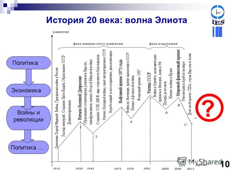 История 20 века: волна Элиота 10 Политика Экономика Войны и революции Политика … ?