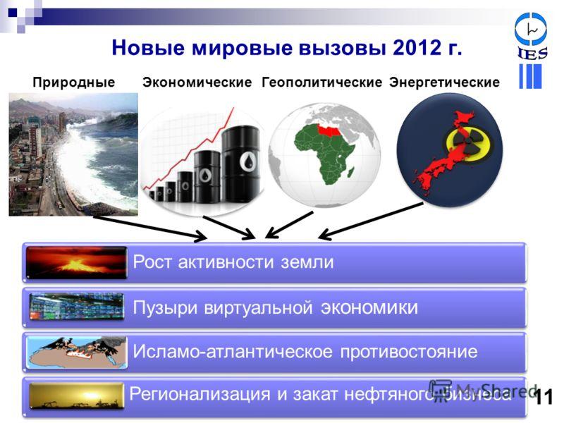 Новые мировые вызовы 2012 г. Рост активности земли Пузыри виртуальной экономики Исламо-атлантическое противостояние ЭкономическиеГеополитическиеЭнергетические 11 Природные Регионализация и закат нефтяного бизнеса