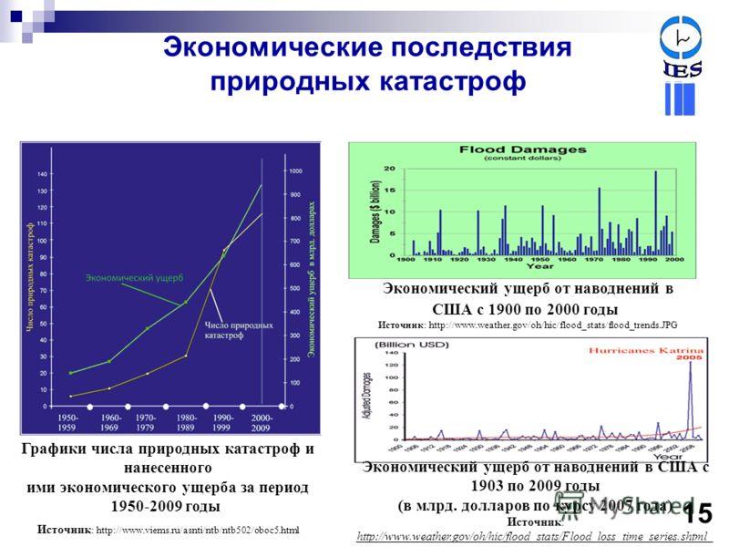 Экономические последствия природных катастроф Графики числа природных катастроф и нанесенного ими экономического ущерба за период 1950-2009 годы Источник : http://www.viems.ru/asnti/ntb/ntb502/oboc5.html Экономический ущерб от наводнений в США с 1900