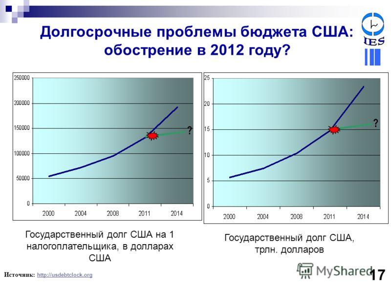 Долгосрочные проблемы бюджета США: обострение в 2012 году? Источник: http://usdebtclock.org http://usdebtclock.org 17 Государственный долг США на 1 налогоплательщика, в долларах США Государственный долг США, трлн. долларов
