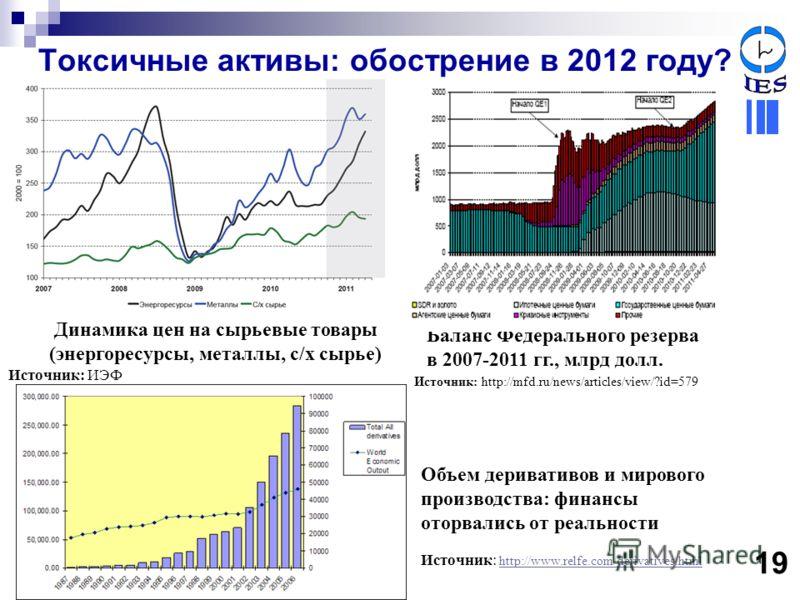 Токсичные активы: обострение в 2012 году? Баланс Федерального резерва в 2007-2011 гг., млрд долл. Источник: http://mfd.ru/news/articles/view/?id=579 19 Динамика цен на сырьевые товары (энергоресурсы, металлы, с/х сырье) Источник: ИЭФ Объем деривативо