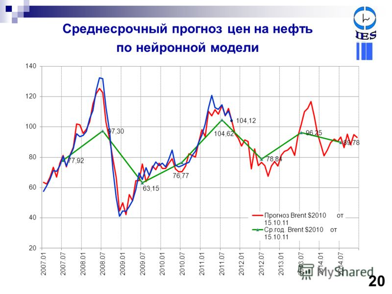 Среднесрочный прогноз цен на нефть по нейронной модели 20