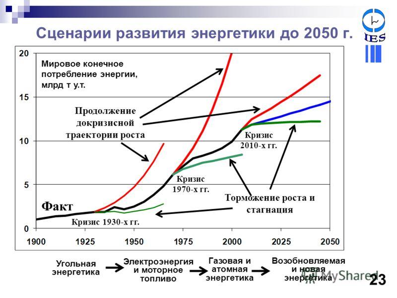 Сценарии развития энергетики до 2050 г. Кризис 1930-х гг. Электроэнергия и моторное топливо Газовая и атомная энергетика Возобновляемая и новая энергетика Угольная энергетика Мировое конечное потребление энергии, млрд т у.т. Кризис 2010-х гг. Кризис