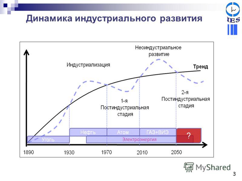 Динамика индустриального развития 3