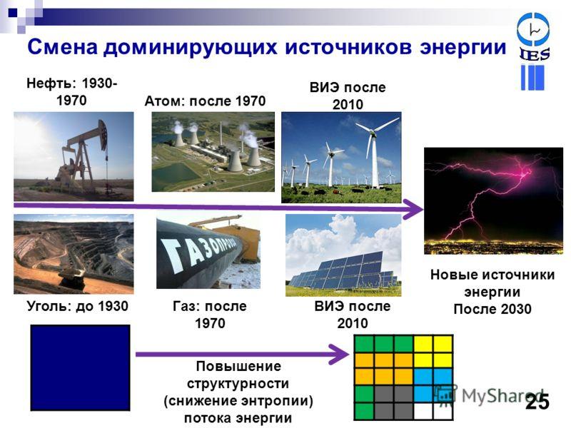Смена доминирующих источников энергии Уголь: до 1930 Новые источники энергии После 2030 Газ: после 1970 Нефть: 1930- 1970 ВИЭ после 2010 Атом: после 1970 ВИЭ после 2010 Повышение структурности (снижение энтропии) потока энергии 25