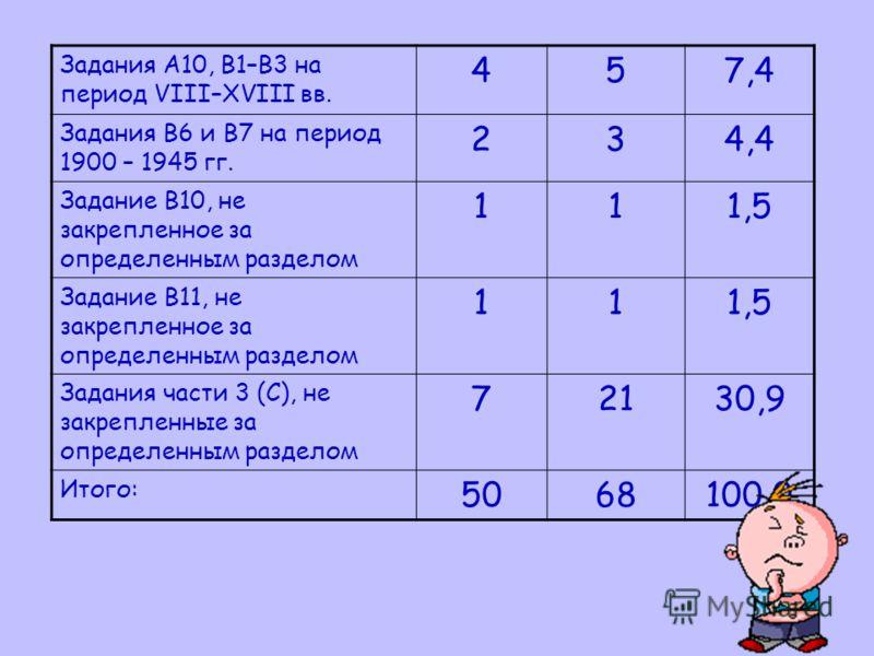Задания А10, В1–В3 на период VIII–XVIII вв. 457,4 Задания В6 и В7 на период 1900 – 1945 гг. 234,4 Задание В10, не закрепленное за определенным разделом 111,5 Задание В11, не закрепленное за определенным разделом 111,5 Задания части 3 (С), не закрепле