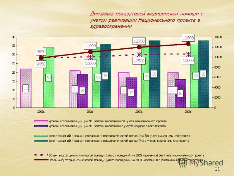 26 Динамика показателей медицинской помощи с учетом реализации Национального проекта в здравоохранении